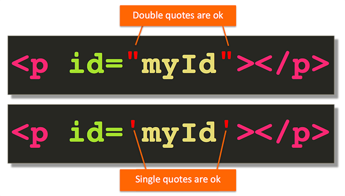 Anatomy Of An Html Tag